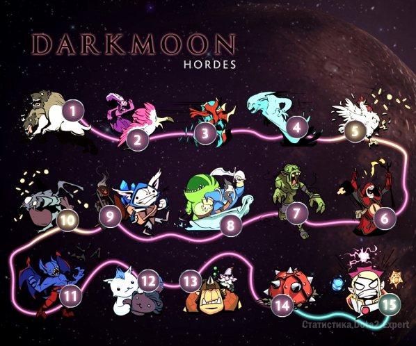 Волны Новолуния - Dark Moon Waves Dota 2 2017