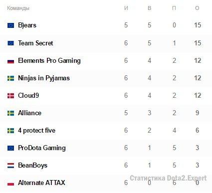 Квалификация Европа на Kiev Major, результаты на 17 часов 11 марта