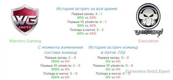 Статистика встреч Team Bazzar vs Execration