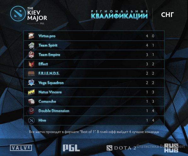 Таблица результаты квалификации Киев Мажор, СНГ регион на 11 марта