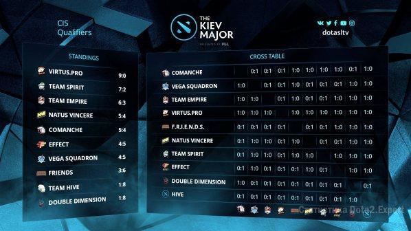 Турнирная таблица СНГ квалы Киев Мажор, итоги