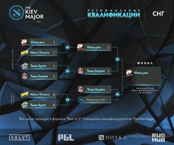 Сетка киев мажор СНГ на 13 марта, финал плей-офф
