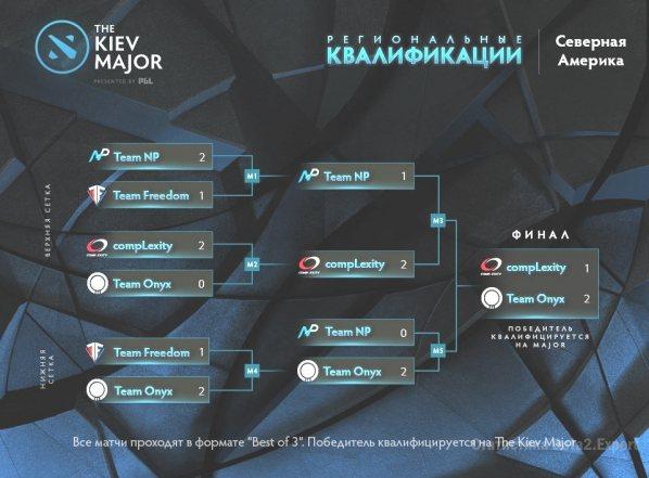 Турнирная сетка американской квалификации на киевский мажор, победитель Team Onyx