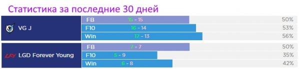 Статистика VG J vs LGD FY Dota 2, 27 марта