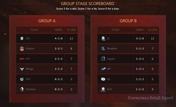 Результаты ДАК 2017, групповая стадия