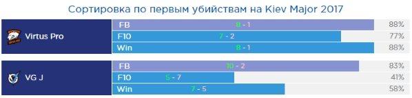 Статистика VG J и Virtus Pro на Kiev Major 2017