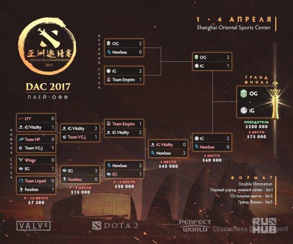 Полная сетка турнира DAC 2017 на 4 апреля 2017