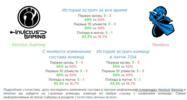 Invictus Gaming лучшая команда на Kiev Major в Азии
