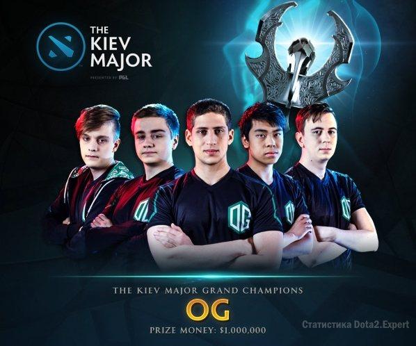 Кто выиграл Kiev Major 2017?