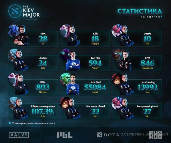Рекорды Kiev Major финал