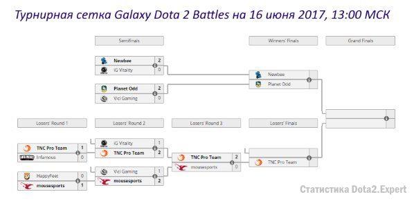 Сетка Galaxy Dota 2 Battles на 17 июня 2017