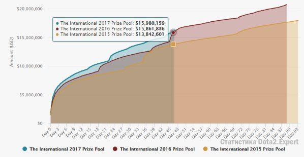 Призовой фонд International 7 Dota 2 график