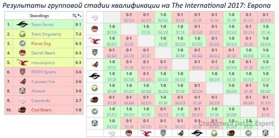 Таблица результатов квалификации на TI7 в Европе, групповой этап