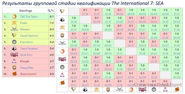 Квалификация турнирная таблица The International 7 SEA регион