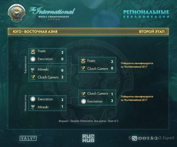 Сетка турнира The International 2017 квалификации региона SEA