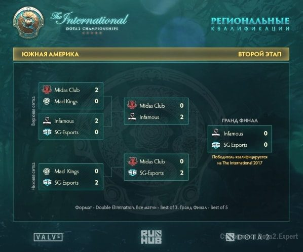Сетка Южной Америки квалификации на TI7 2017
