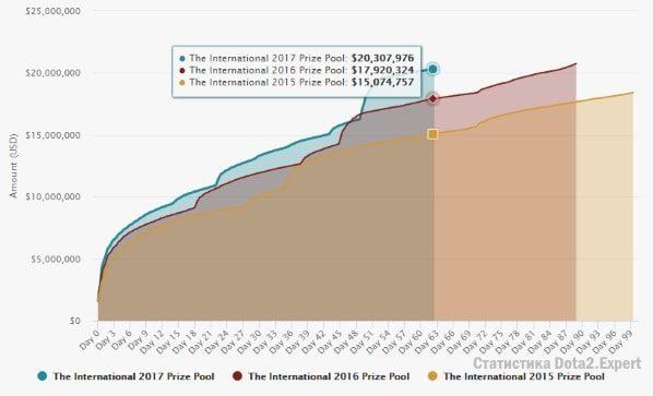 График роста призового фонда The International 2017