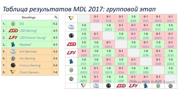 Итоговая турнирная таблица Марс Дота 2 Лиги 2017