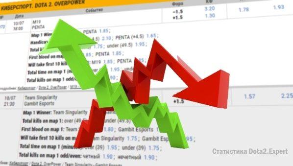 Dota 2 trading strategies