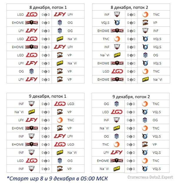Расписание MDL Macau Minor 2017 8-10 декабря