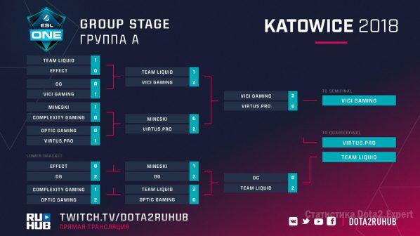 Сетка ESL Kaowice 2018 на 23 февраля группа А