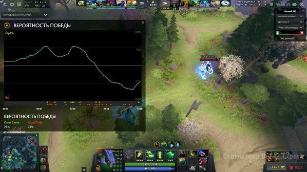 Дота график вероятности победы Dota Plus
