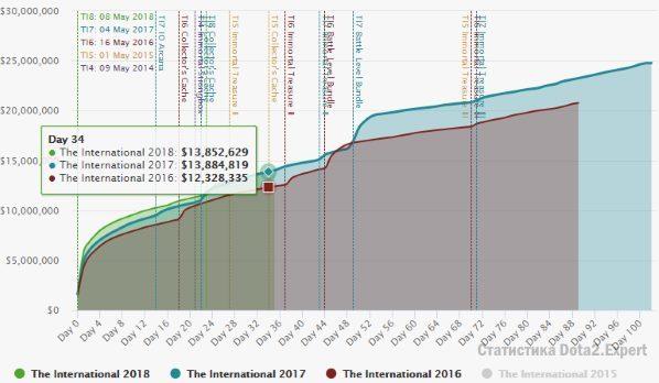 График роста призовой фонд Интернешнл 2018 Ti8
