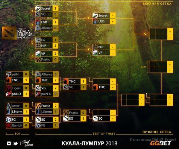 Сетка Kuala Lumpur Major на 16-11-2018