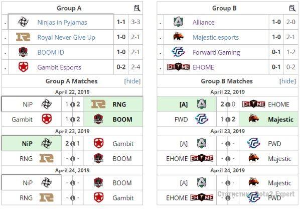 турнирная таблица DotaPit Minor 2019