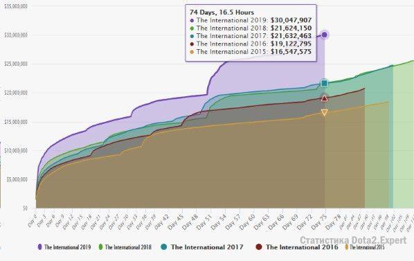 График призовой фонд TI 2019 Dota 2